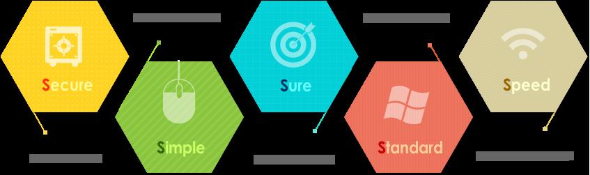 안전성,편리성,정확성,표준성,신속성